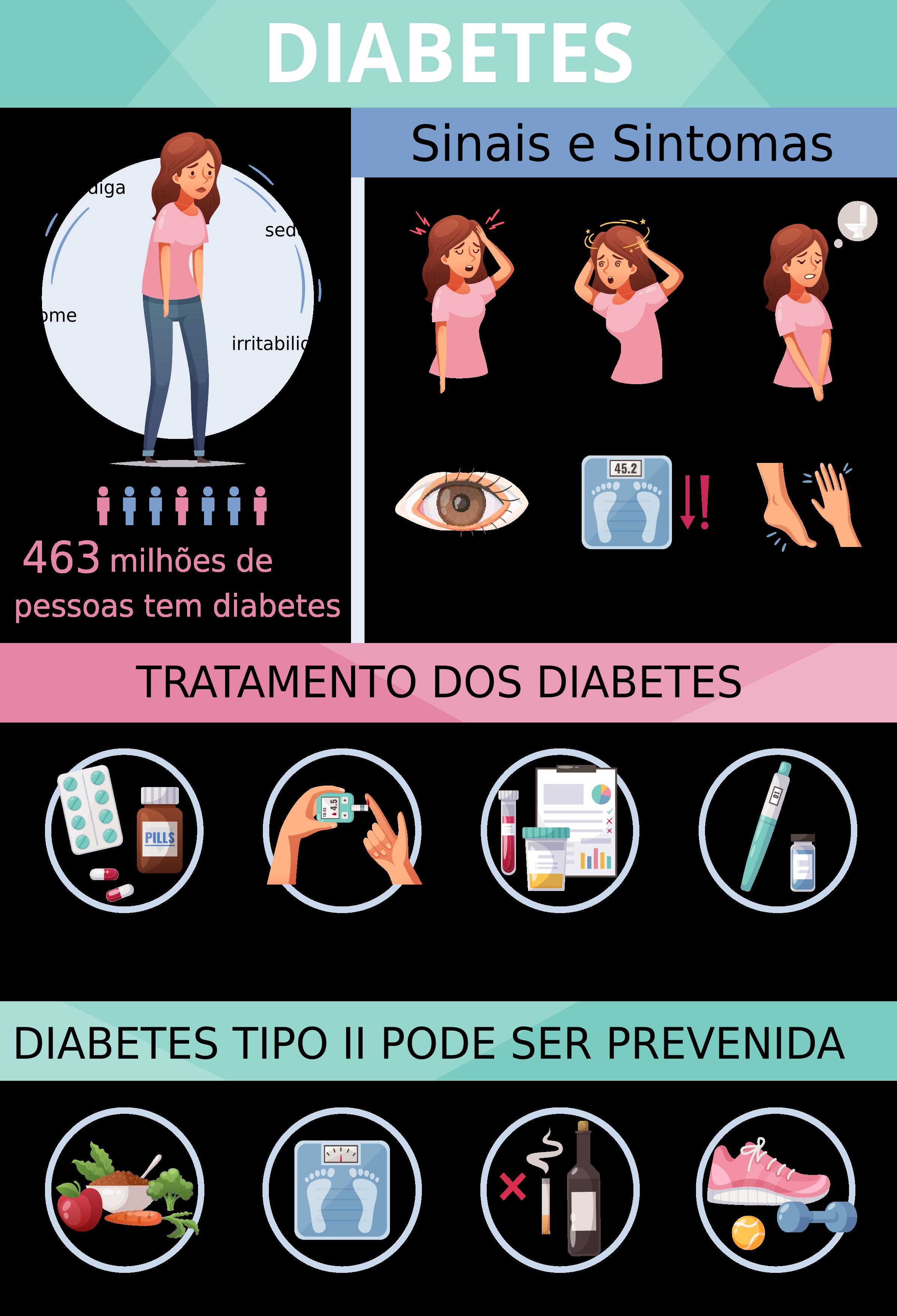Infografia da Diabetes 1