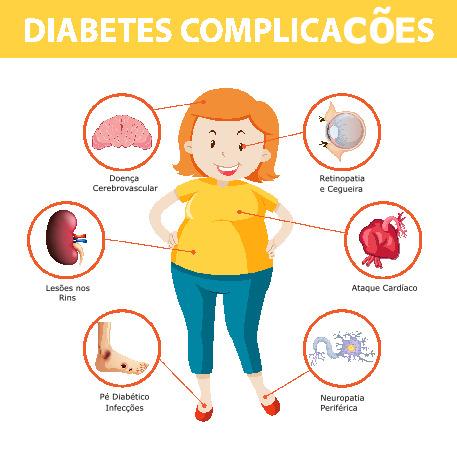 Infografia da Diabetes 3