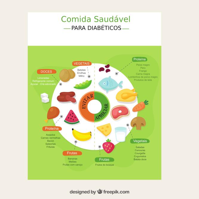 Infografia da Diabetes 4