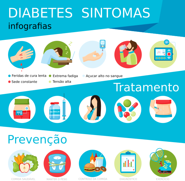 Infografia da Diabetes 5
